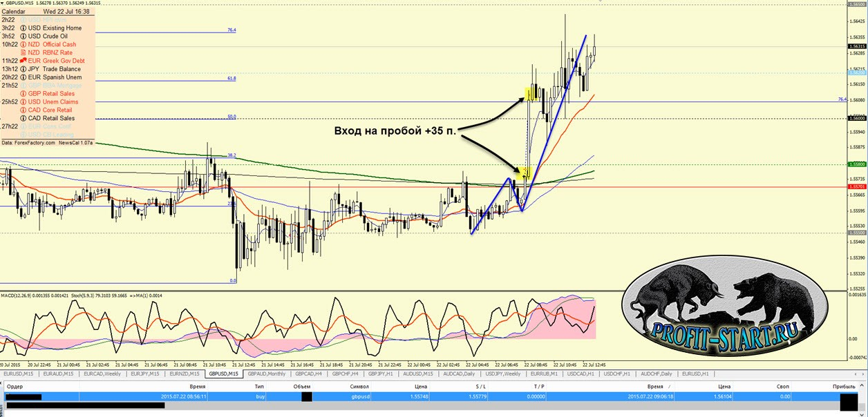 Торговля на форекс-gbpusd-22.07.15-M15