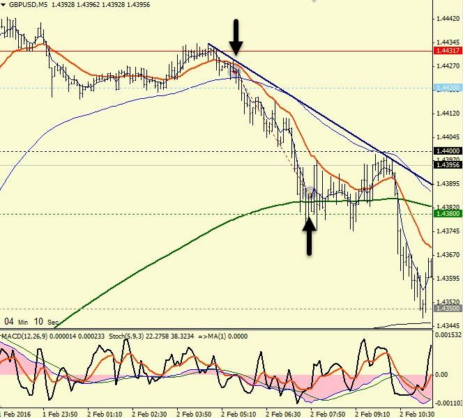 Торговля на форекс-m5-2