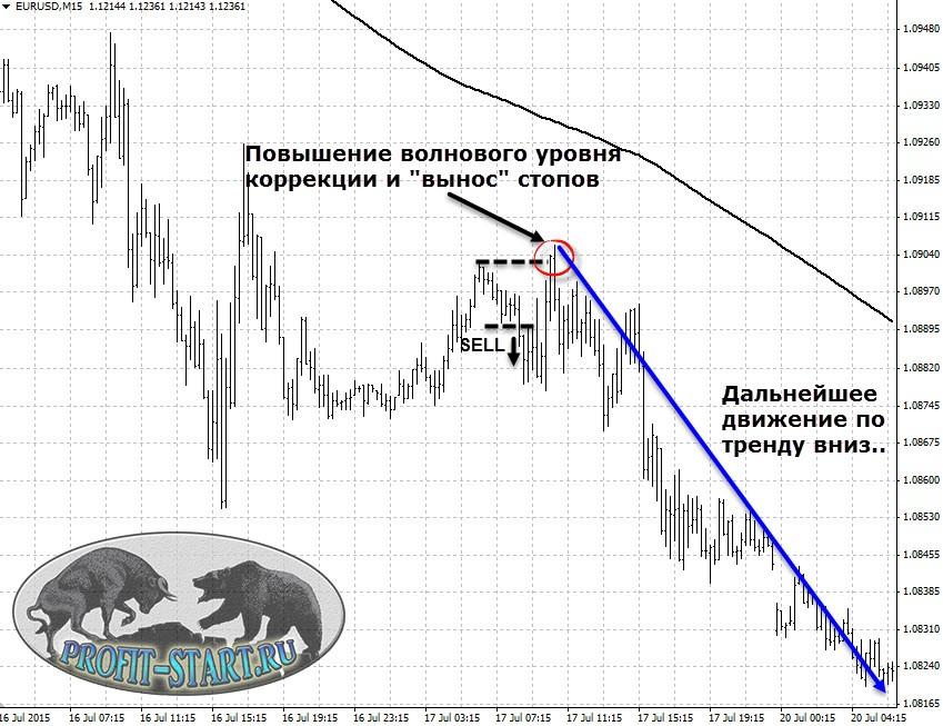 Усреднение forex в картинках luxottica group в россии контакты