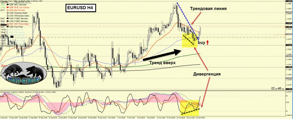 Торговля на форекс-eurusd-H4-20.10.15