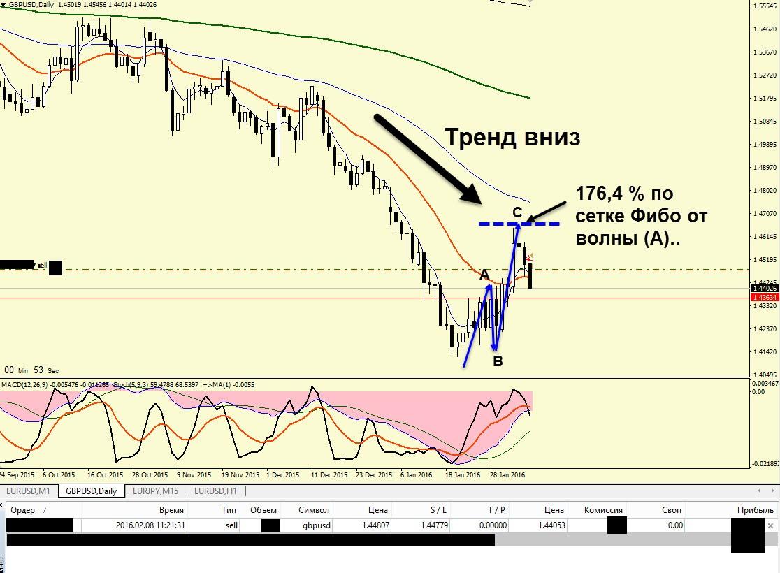 Опционы Торговля По Тренду