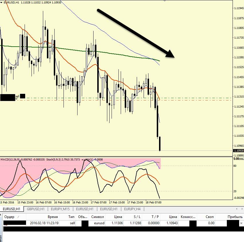 Торговля на форекс. Евро доллар. 18.02.16