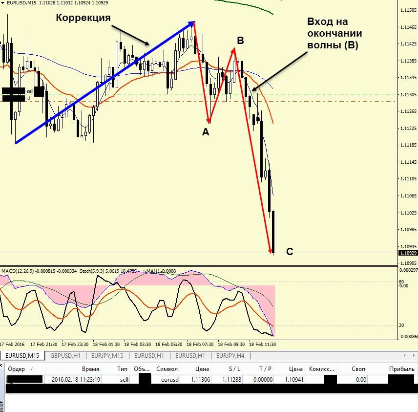Торговля на форекс. Евро доллар-М15. 18.02.16