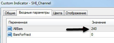 Индикатор форекс SHI Channel