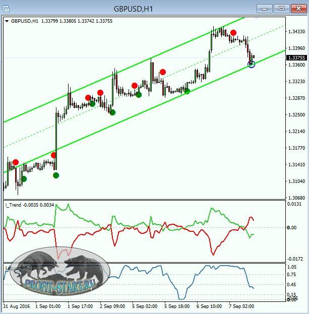 SHI FX Strategy forex sistema