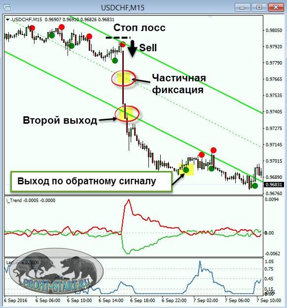 Сигнал на продажу по стратегии SHI FX Strategy