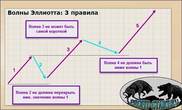 Волновой принцип Эллиотта. Основные правила