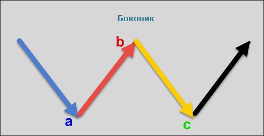 Флэт/Боковик