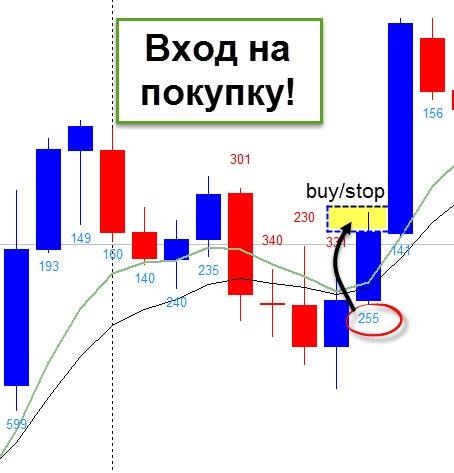 Вход на покупку. Стратегия Trend Lion