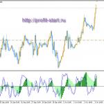 Торговля на форекс EUR/CAD 03.10