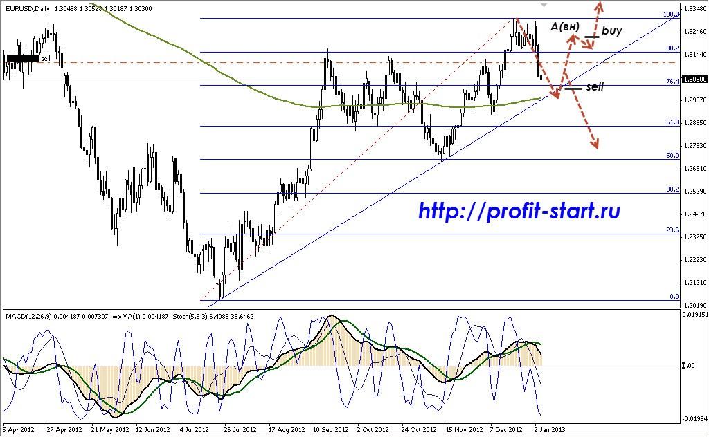Торговля на форекс eur usd 04.01