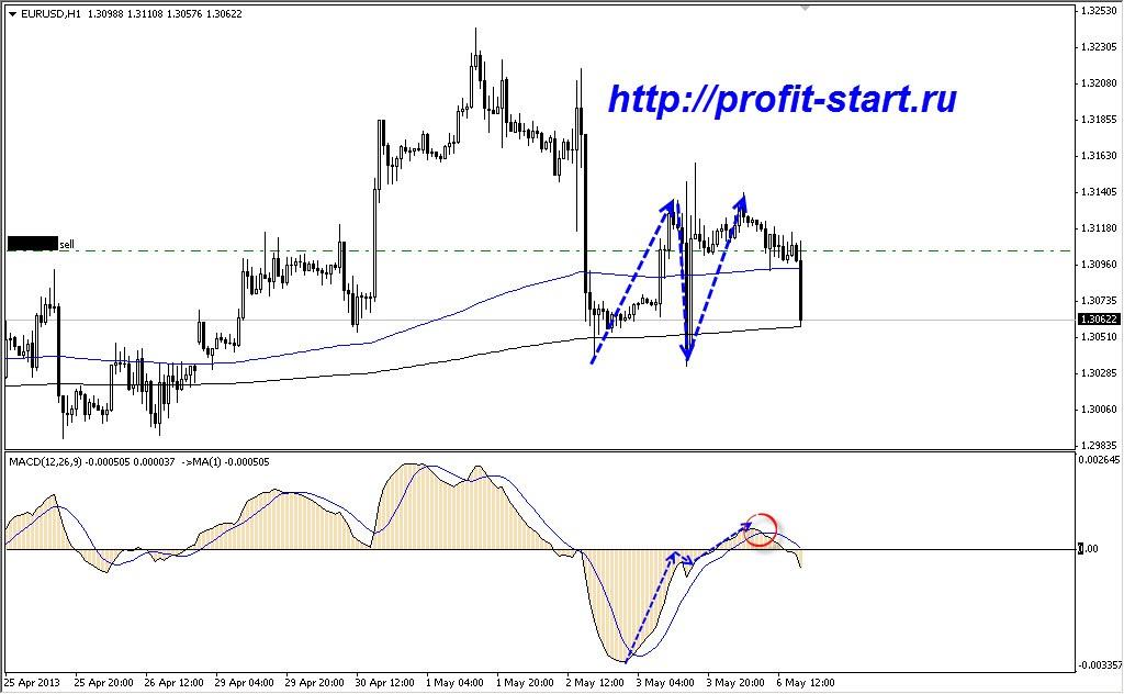 Торговля на форекс eur usd 06.05.13 Н1