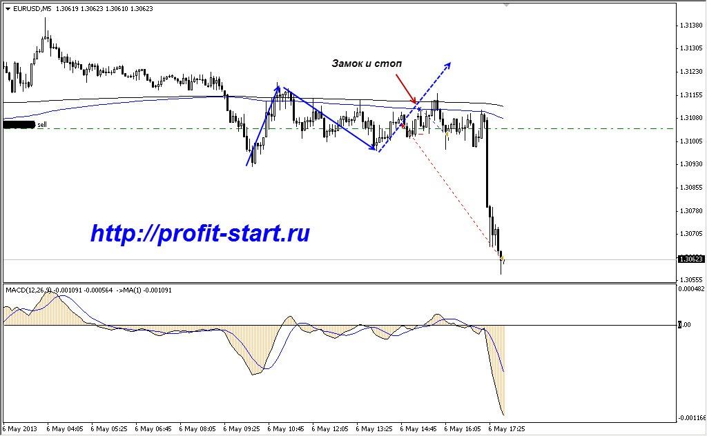Торговля на форекс eur usd 06.05.13