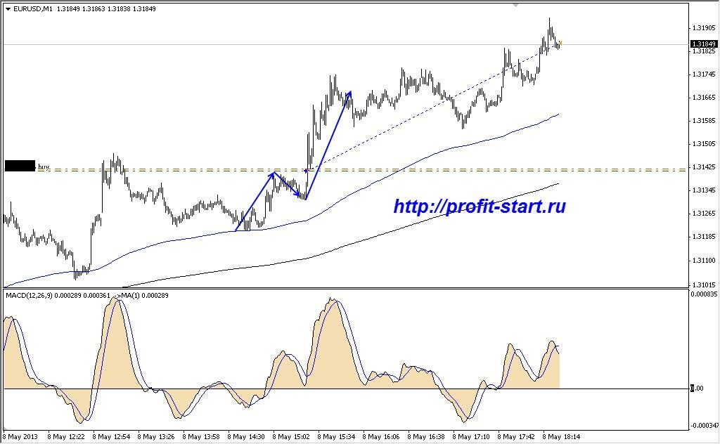 торговля на форекс евро доллар 08.05.13