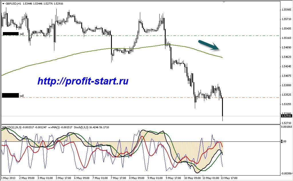 Торговля на форекс gbp usd 13.05.13 H1