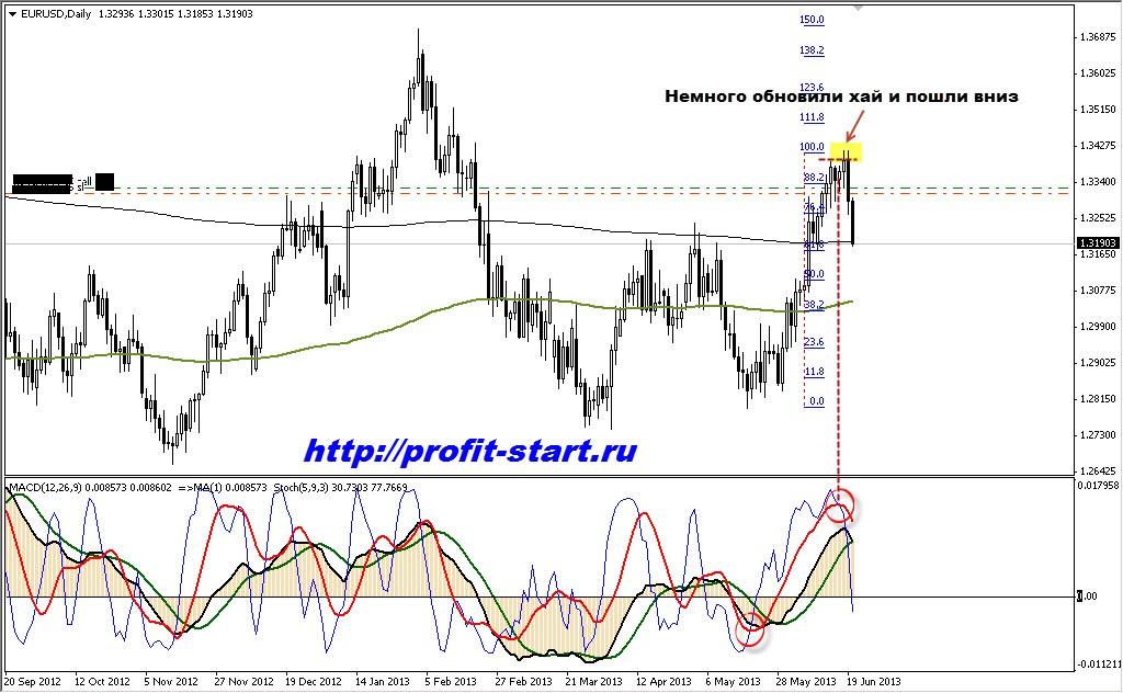 торговля на форекс eur usd d1 20.06.13