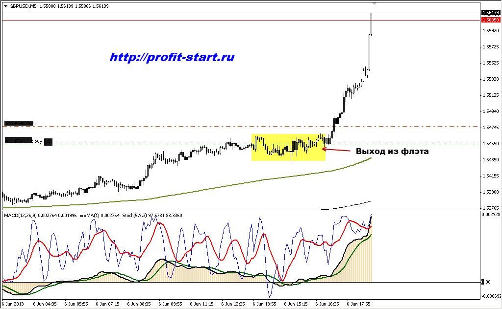 Торговля на форекс gbp usd 06.06.13 m5