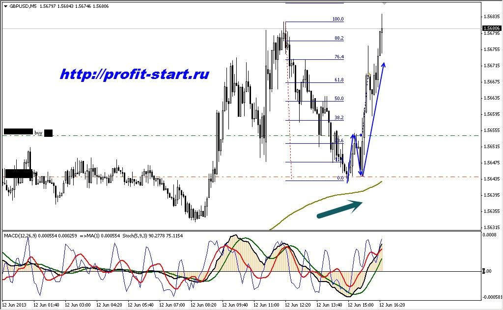 Торговля на форекс gbp usd 12.06.13
