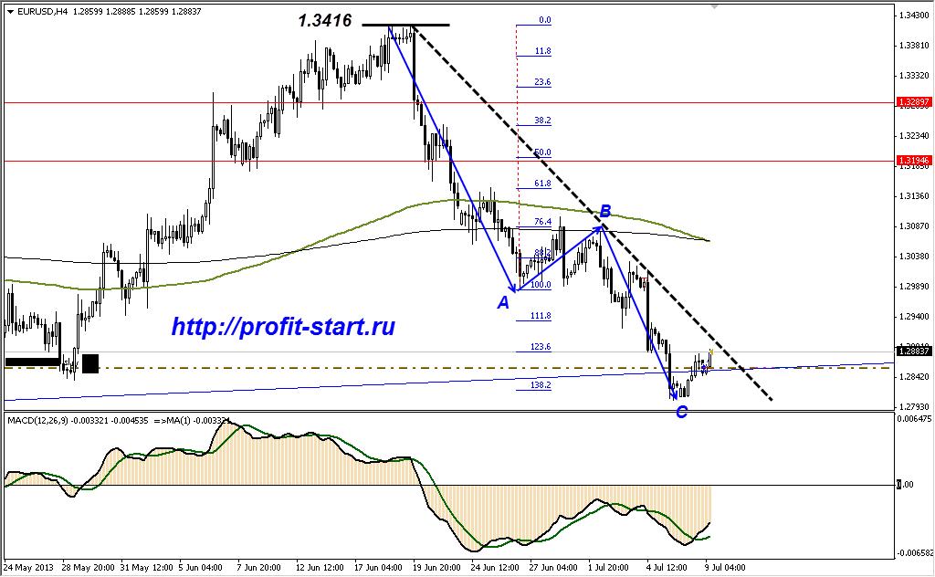 Анализ евро h4 09.07.13
