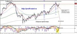 Торговля на форекс eurusd 16.12.13 h4