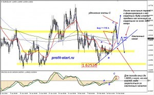 Торговля на форекс eurnzd h4 19.02.14