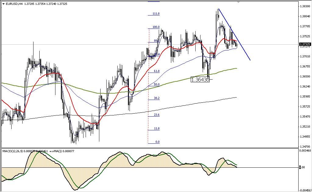 Аналитика форекс EURUSD 05.03.14