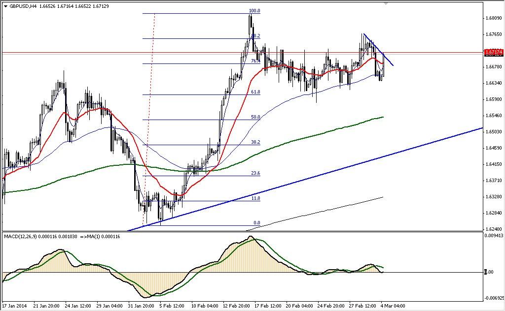 Аналитика форекс GBPUSD 04.03.14