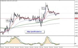 Торговля на форекс gbpusd m15 07.03.14