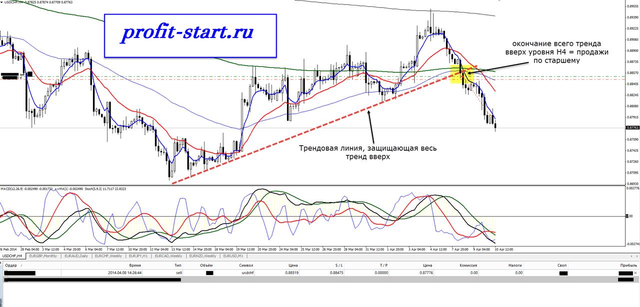Торговля на форекс usdchf h4 10.04.14-1