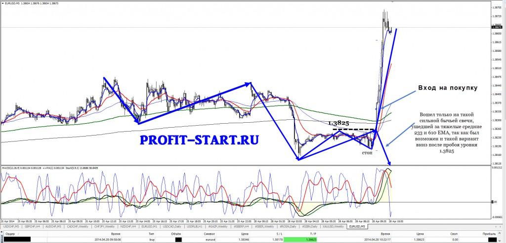 Торговля внутри дня евро доллар m5