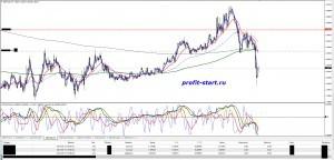 Торговля на форекс 13.05.14 gbpaud
