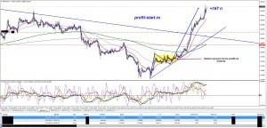 Торговля на форекс 22.05.14 gbpaud h1