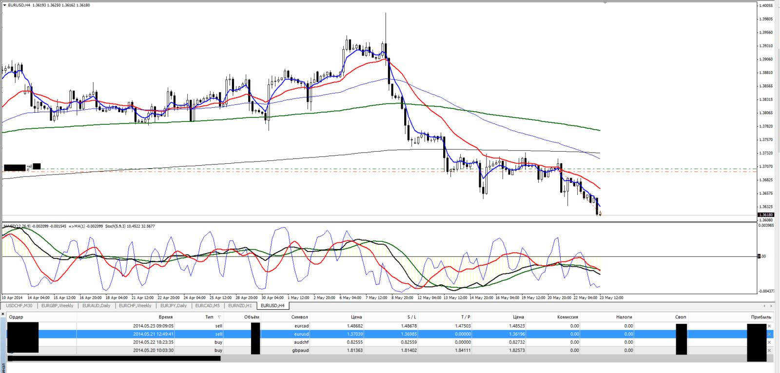 Торговля на форекс eurusd 23.05.14 h4