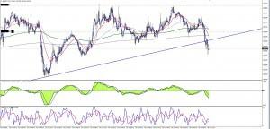Торговля на форекс 26.06.14 eurjpy m15