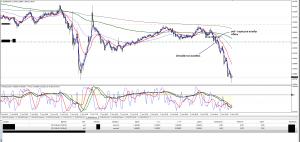 Торговля на форекс eurnzd m5 06.06.14