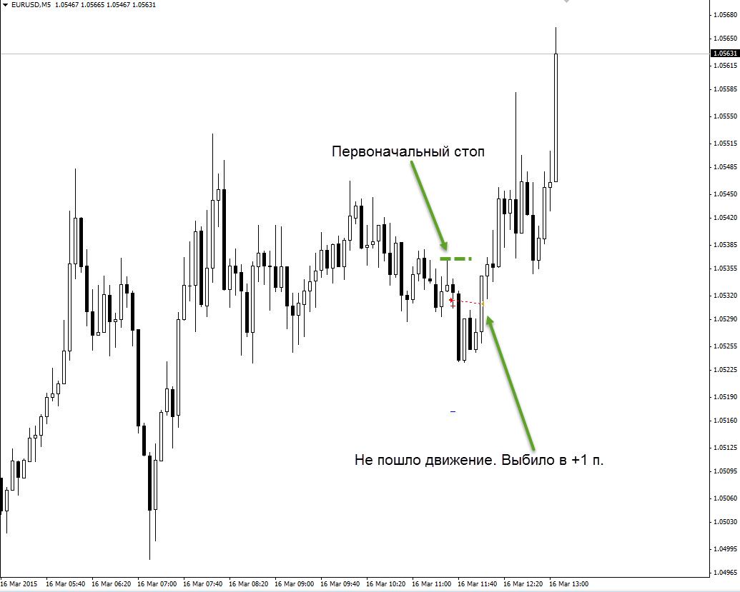 Торговля на форекс eurusd m5 16.03.15