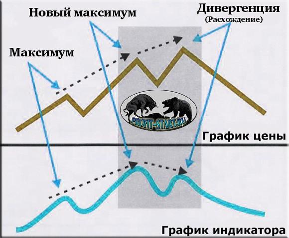 Стратегия Forex Master Method-дивергенция