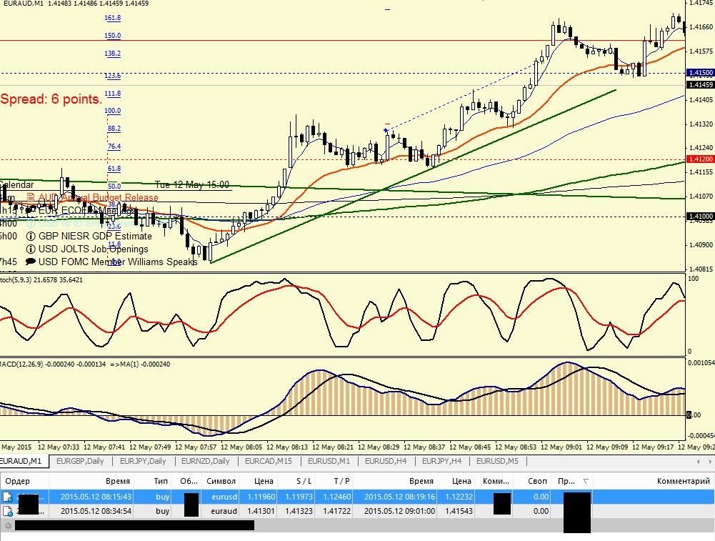 Торговля на форекс-euraud-m1-12.05.15