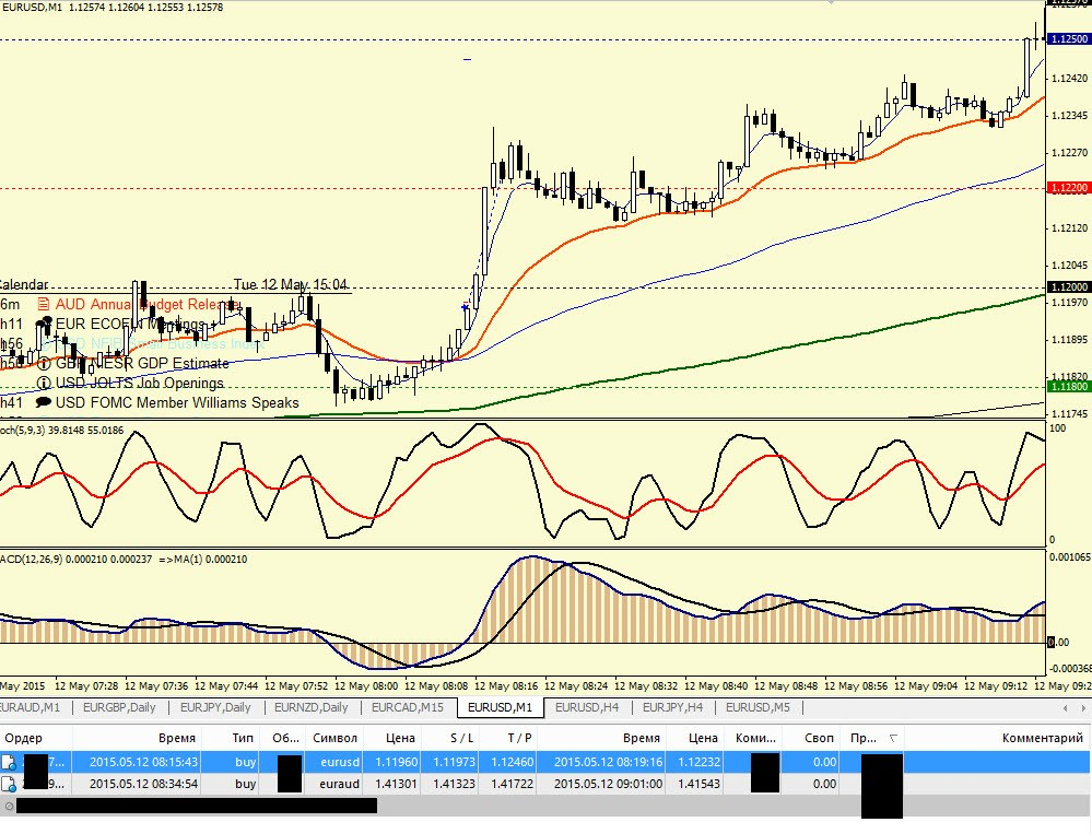 Торговля на форекс-eurusd-m1-12.05.15