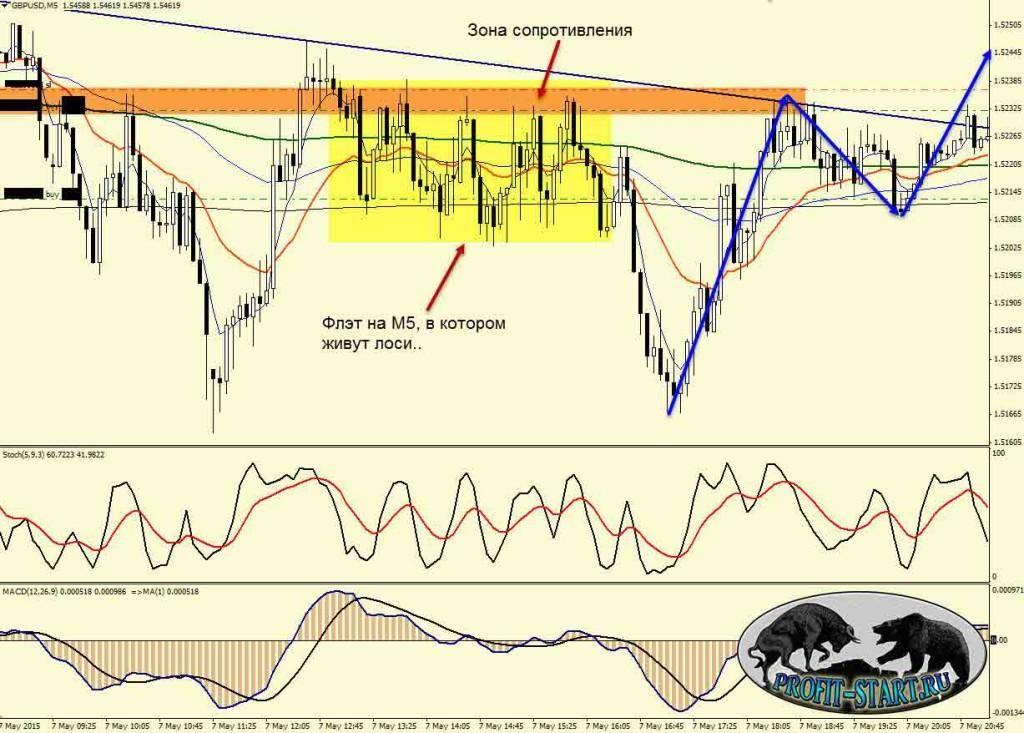 Торговля на форекс-gbpusd-M5-1-08.05.15