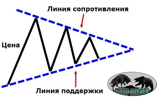 Фигура треугольник на форекс