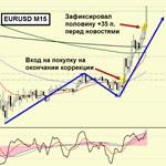 Торговля на форекс-eurusd-m15-20.10-mini