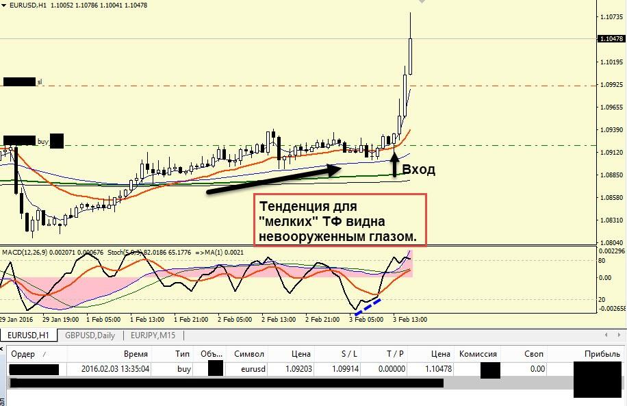 Торговля на форекс 03.02.16-1