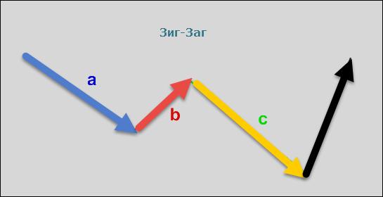 Фигура Зиг-Заг