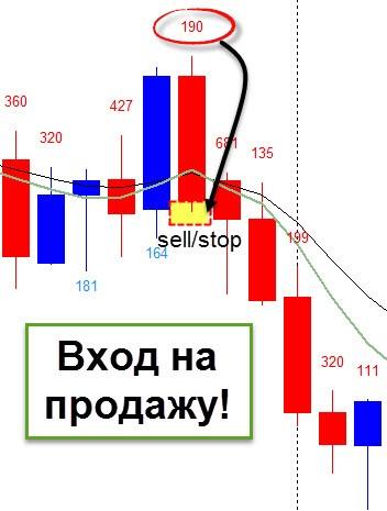 Вход на продажу. Стратегия Trend Lion