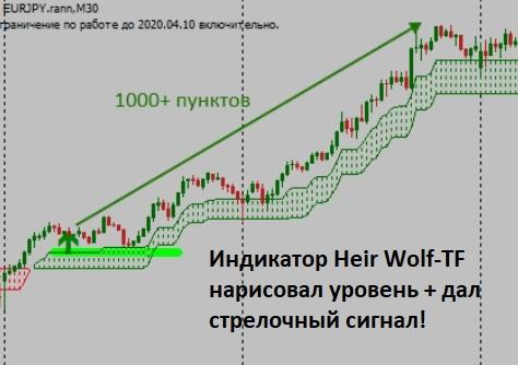 Форекс индикатор разворота тренда Heir Wolf-TF